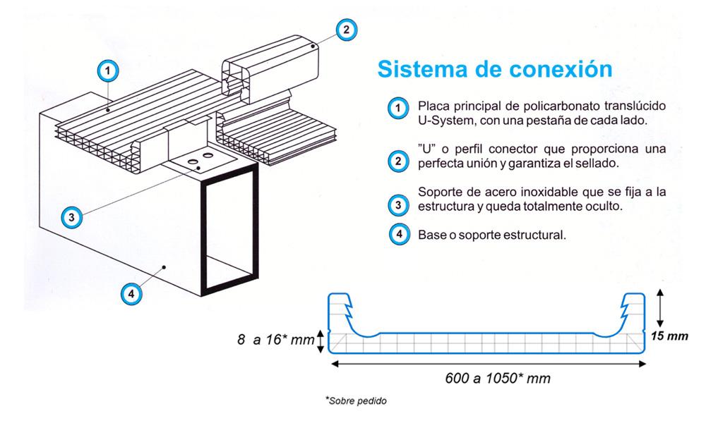 u-system-sistema-conexion-industex